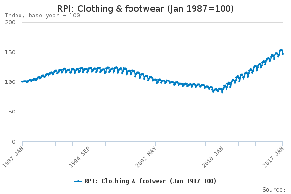 rpi-clothing-footwear-jan-1987100