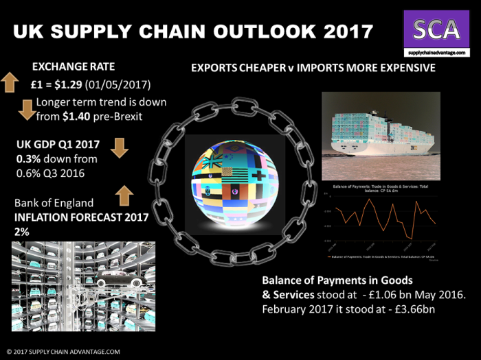 What will your Supply Chain look like after BREXIT?