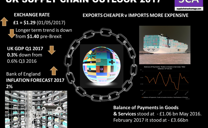 What will your Supply Chain look like afterBREXIT?